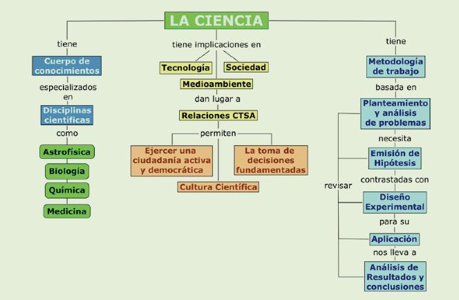 Ciencia mapa conceptual